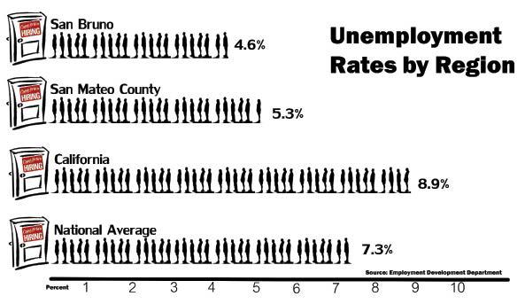 Skyline programs influence drop in unemployment
