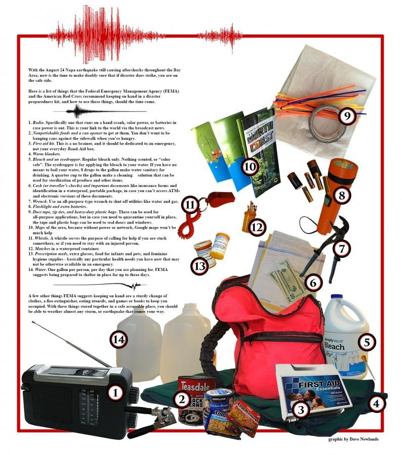 The Student Teacher: Earthquake survival kit
