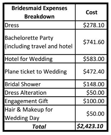 While the experience of a bridesmaid is enjoyable, bridesmaids often overlook the expenses it entails.