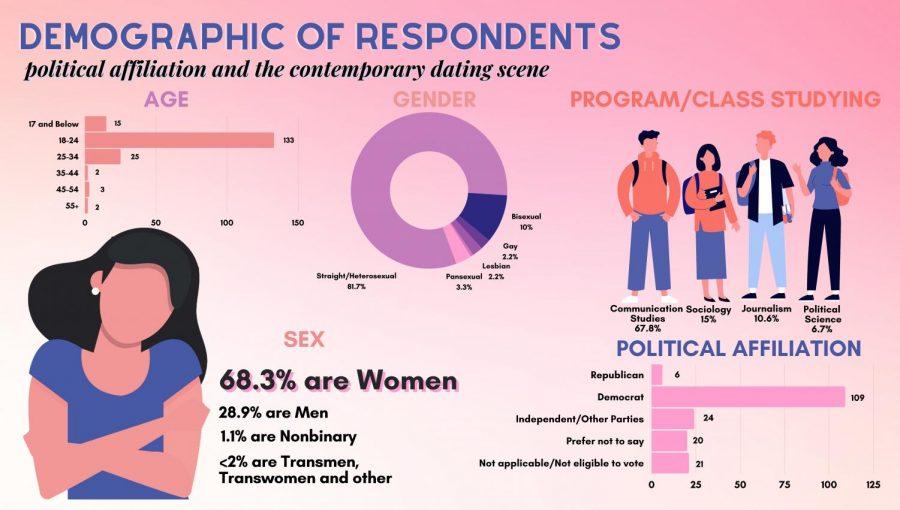 Demographics - Final Revised